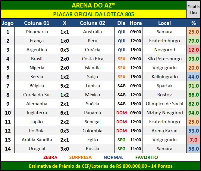 Placar Oficial Loteca 805 com o bate-papo entre os amigos e visitantes do site, onde são acompanhados e comentados os resultados dos jogos da Copa.