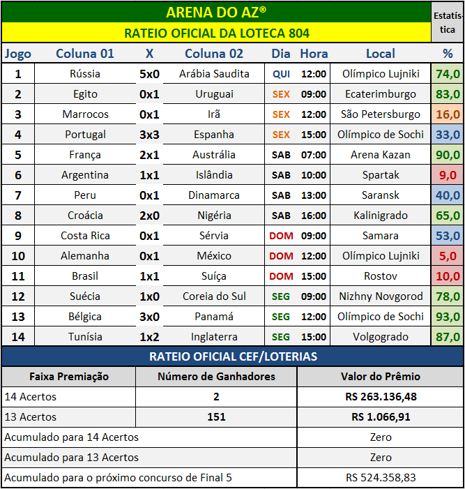 Resultados dos 14 jogos com o rateio oficial da Loteca 804.