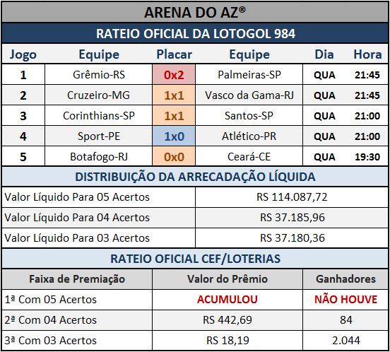 Resultados dos cinco jogos com o Rateio Oficial da Lotogol 984.