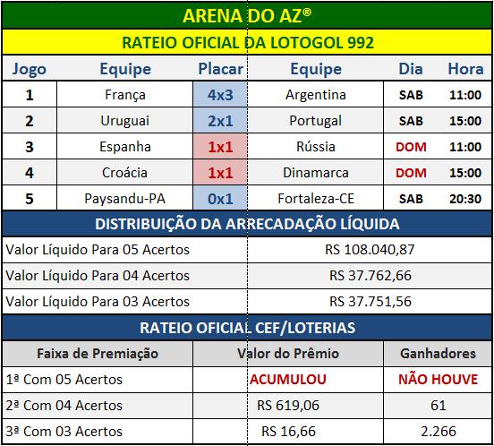 Resultados dos cinco jogos com o Rateio Oficial da Lotogol 992.