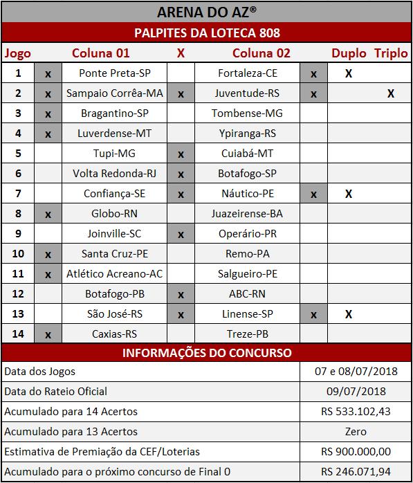 Os Palpites sugeridos para os 14 jogos da Loteca 808 são imparciais e relevantes.