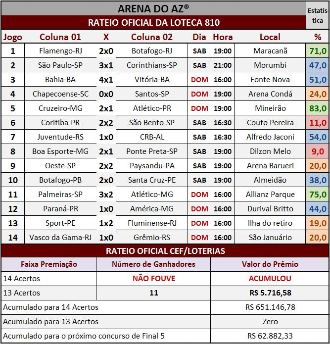 Resultados dos 14 jogos com o rateio oficial da Loteca 810.