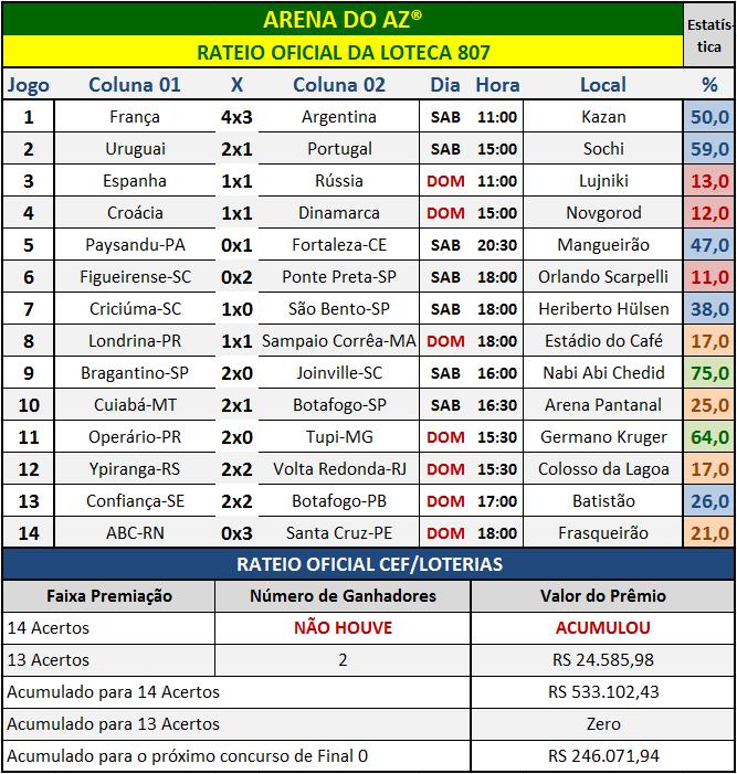 Resultados dos 14 jogos com o rateio oficial da Loteca 807.