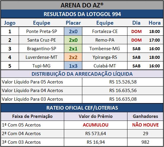 Resultados dos cinco jogos com o Rateio Oficial da Lotogol 994.