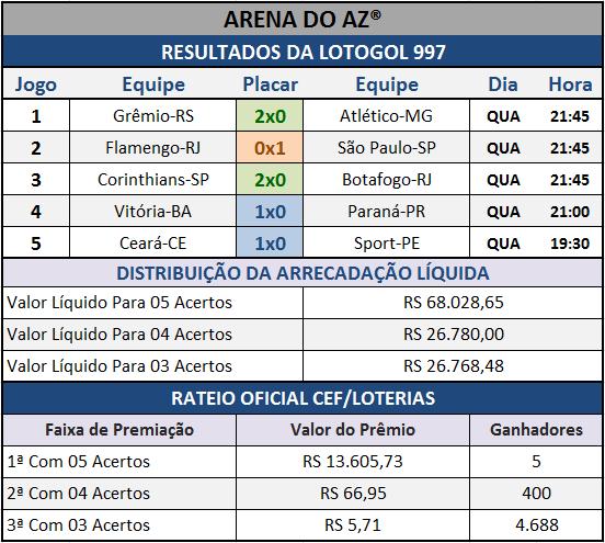 Resultados dos cinco jogos com o Rateio Oficial da Lotogol 997.