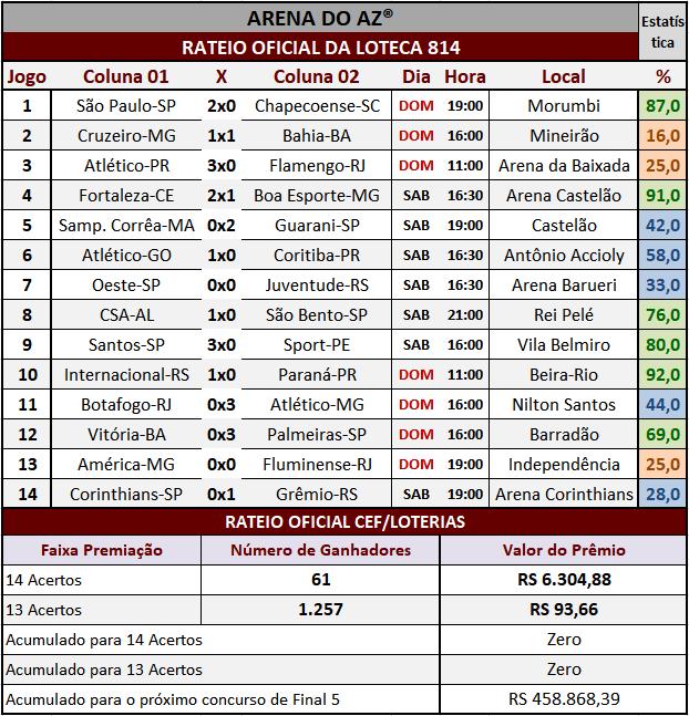 Resultados dos 14 jogos com o rateio oficial da Loteca 814.