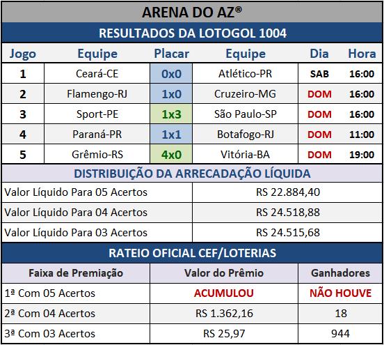 Resultados dos cinco jogos com o Rateio Oficial da Lotogol 1004.