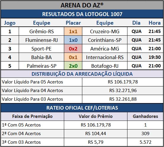 Resultados dos cinco jogos com o Rateio Oficial da Lotogol 1007.