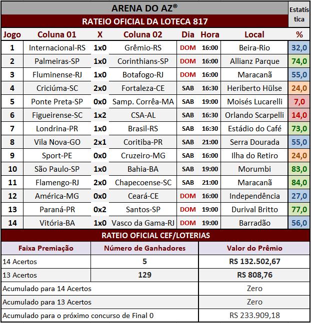Resultados dos 14 jogos com o rateio oficial da Loteca 817.