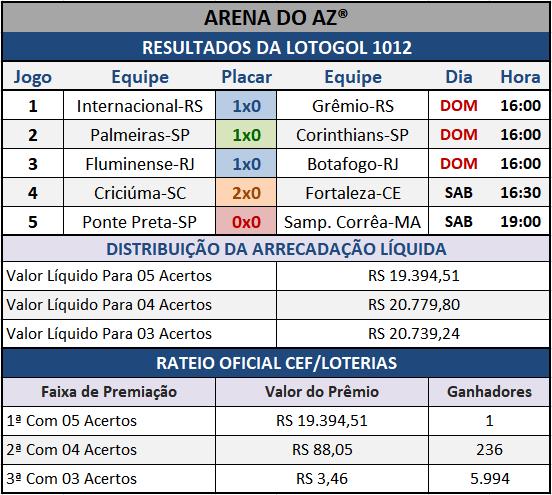 Resultados dos cinco jogos com o Rateio Oficial da Lotogol 1012.