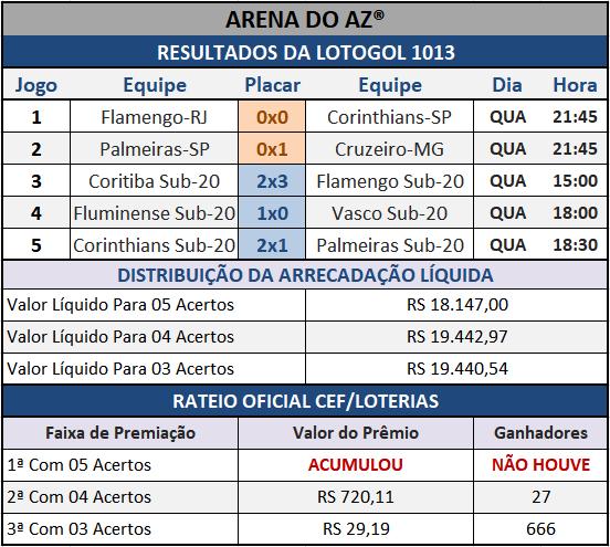 Resultados dos cinco jogos com o Rateio Oficial da Lotogol 1013.