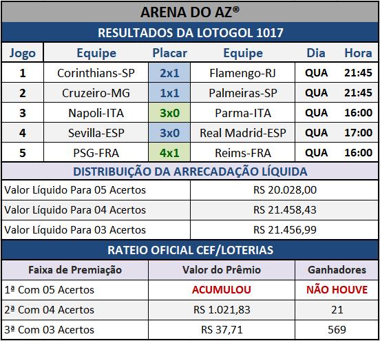 Resultados dos cinco jogos com o Rateio Oficial da Lotogol 1017.