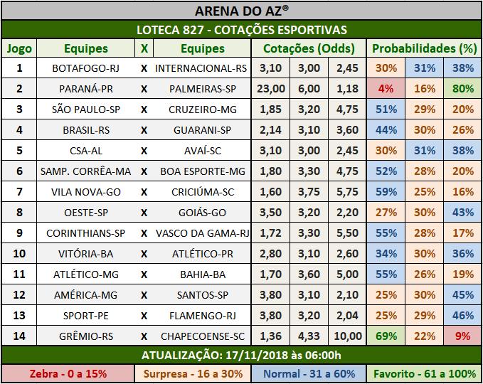 Cotações Esportivas da Loteca 827 com as porcentagens referentes aos 14 jogos.