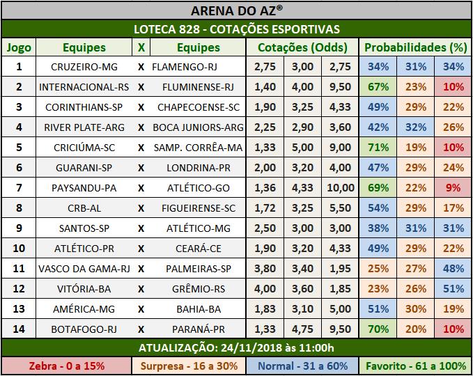 Cotações Esportivas da Loteca 828 com as porcentagens referentes aos 14 jogos.