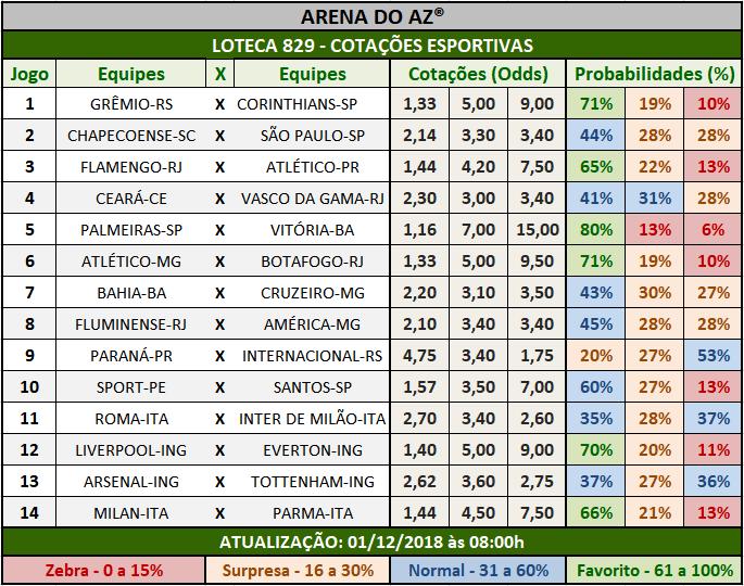 Cotações Esportivas da Loteca 829 com as porcentagens referentes aos 14 jogos.