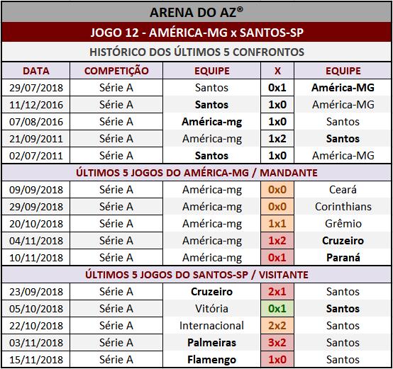 Históricos mais recentes da Loteca 827, confrontos diretos, mandantes e visitantes.