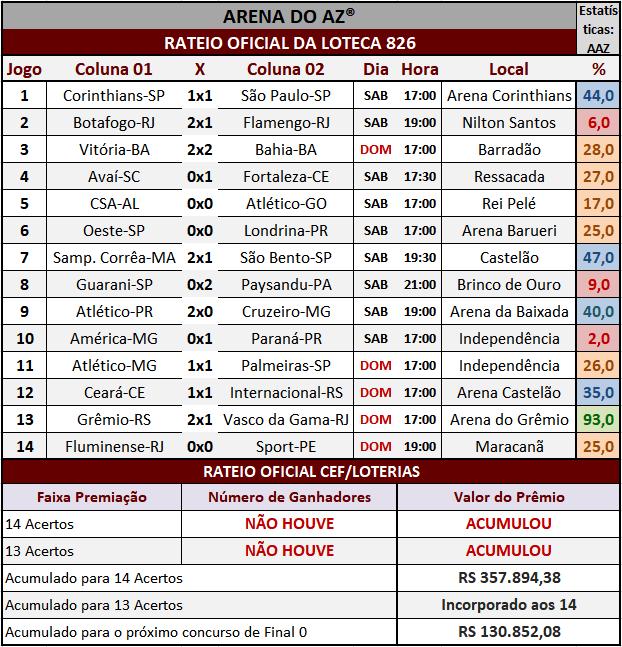 Resultados dos 14 jogos com o rateio oficial da Loteca 826.