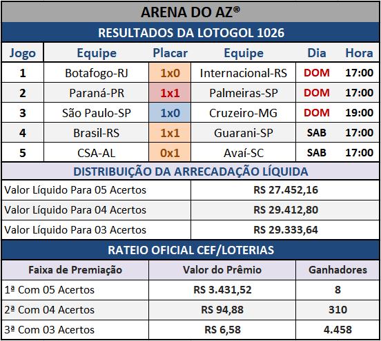 Resultados dos cinco jogos com o Rateio Oficial da Lotogol 1026.