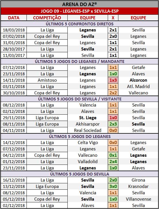 Históricos mais recentes da Loteca 832, confrontos diretos, mandantes e visitantes.