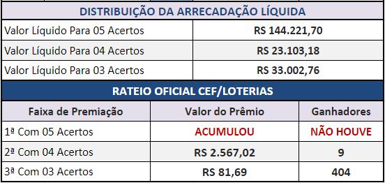 Resultados dos cinco jogos com o Rateio Oficial da Lotogol 1031.