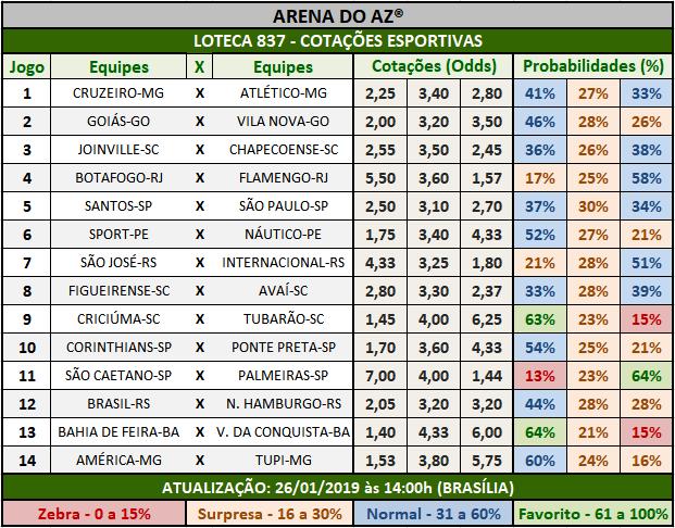 Cotações Esportivas da Loteca 837 mostrando as cotações e probabilidades de cada um dos 14 jogos.