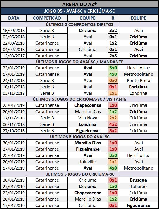 Históricos mais recentes da Lotogol 1037, confrontos diretos, mandantes e visitantes.