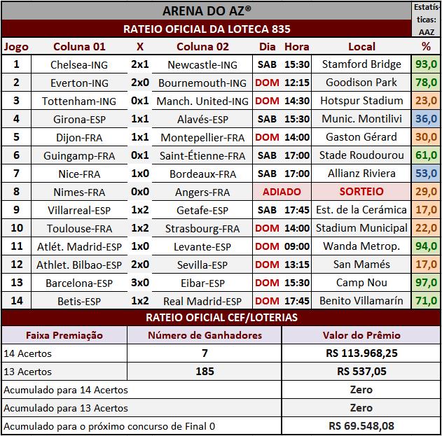 Resultados dos 14 jogos com o rateio oficial da Loteca 835.