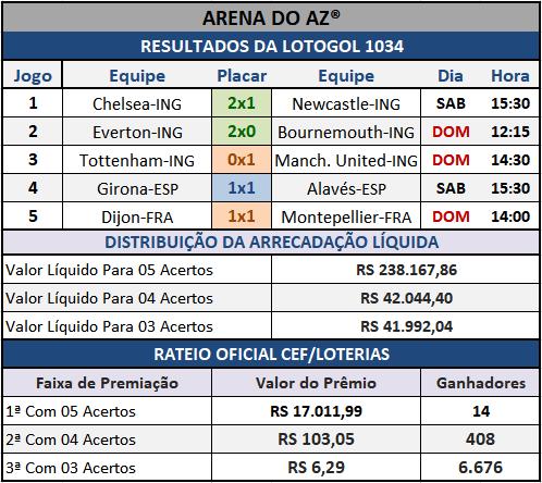 Resultados dos cinco jogos com o Rateio Oficial da Lotogol 1034.