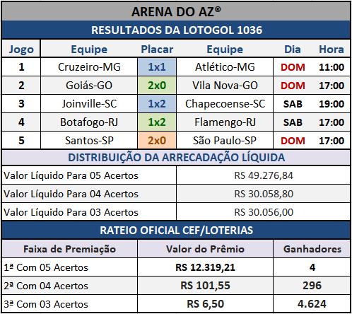 Lotogol 1036 - Rateio Oficial dos 05 jogos obtidos no site da Caixa/Loterias.