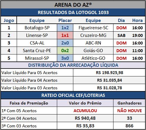 Resultados dos cinco jogos com o Rateio Oficial da Lotogol 1033.