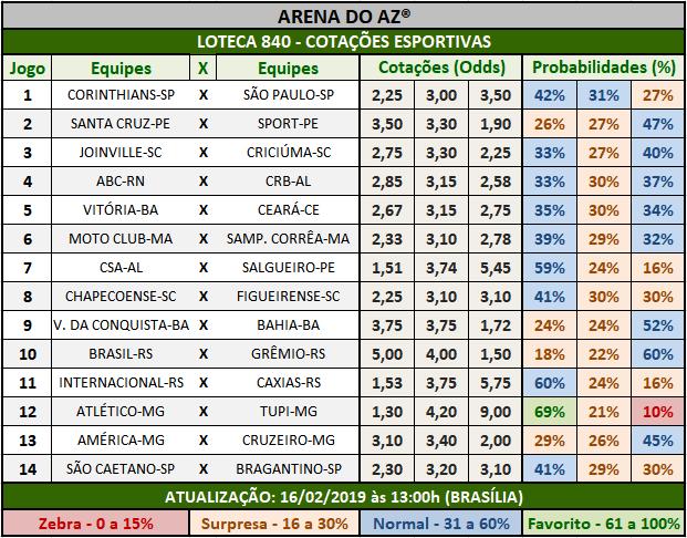 Loteca 840 - Cotações Esportivas - Análises totalmente imparciais feitas por especialistas internacionais, mostrando as cotações e probabilidades de cada um dos 14 jogos da grade.