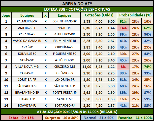 Cotações Esportivas da Loteca 838 mostrando as cotações e probabilidades de cada um dos 14 jogos.