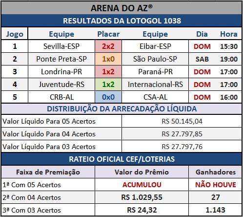 Lotogol 1038 - Rateio Oficial dos 05 jogos obtidos no site da Caixa/Loterias.