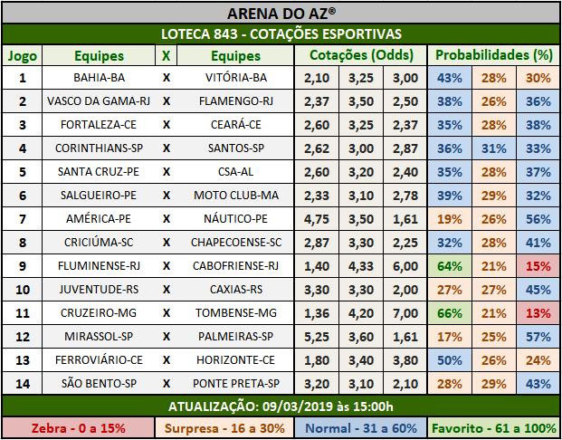Loteca 843 - Cotações Esportivas - Análises totalmente imparciais feitas por especialistas internacionais, mostrando as cotações e probabilidades de cada um dos 14 jogos da grade.