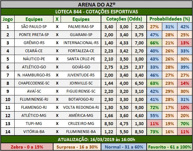 Loteca 844 - Cotações Esportivas - Análises totalmente imparciais feitas por especialistas internacionais, mostrando as cotações e probabilidades de cada um dos 14 jogos da grade.