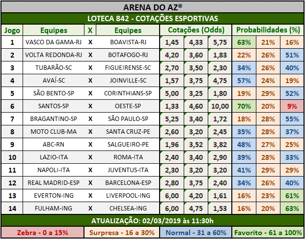Loteca 842 - Cotações Esportivas - Análises totalmente imparciais feitas por especialistas internacionais, mostrando as cotações e probabilidades de cada um dos 14 jogos da grade.