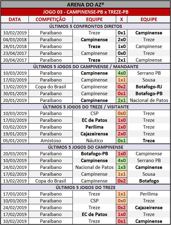 Loteca 845 - Palpites / Históricos - Palpites imparciais e relevantes, ideal para quem gosta de apostas mais arrojadas, acompanhados com os históricos mais recente de cada um dos quatorze jogo da grade.