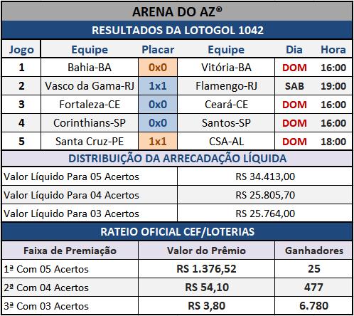 Lotogol 1042 - Rateio Oficial dos 05 jogos, com divulgação dos placares e demais informações financeiras obtidos no site da Caixa/Loterias.