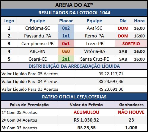 Lotogol 1044 - Rateio Oficial dos 05 jogos, com divulgação dos placares e demais informações financeiras obtidos no site da Caixa/Loterias.