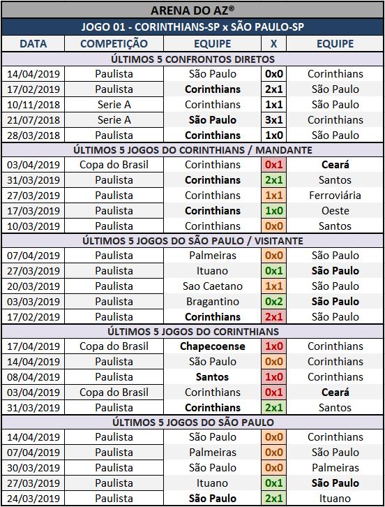 Lotogol 1048 - Palpites / Históricos - Palpites imparciais e relevantes, ideal para quem gosta de apostas mais arrojadas, acompanhados com os históricos mais recente de cada um dos cinco jogos da grade.