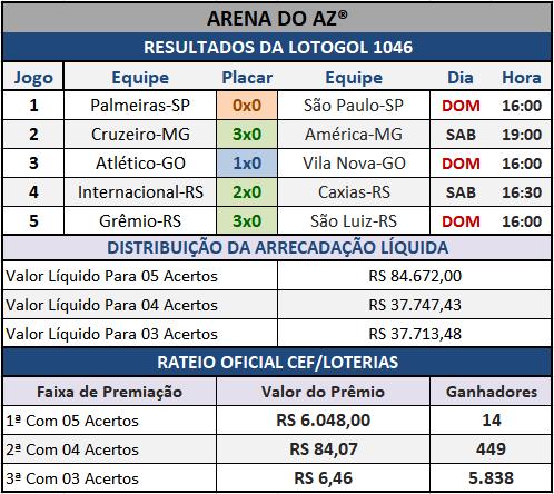 Lotogol 1046 - Rateio Oficial dos 05 jogos, com divulgação dos placares e demais informações financeiras obtidos no site da Caixa/Loterias.