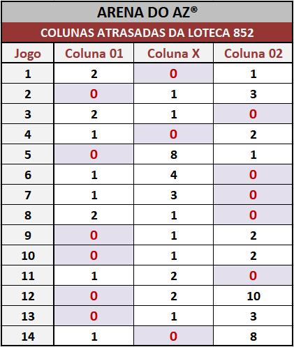 Loteca 852 - Colunas Atrasadas - Pesquisa tradicional e exclusiva do Aposte na Zebra / Arena do AZ. Idealizada para àqueles aficionados da Loteca que gostam de acompanhar o desempenho das colunas a cada concurso.