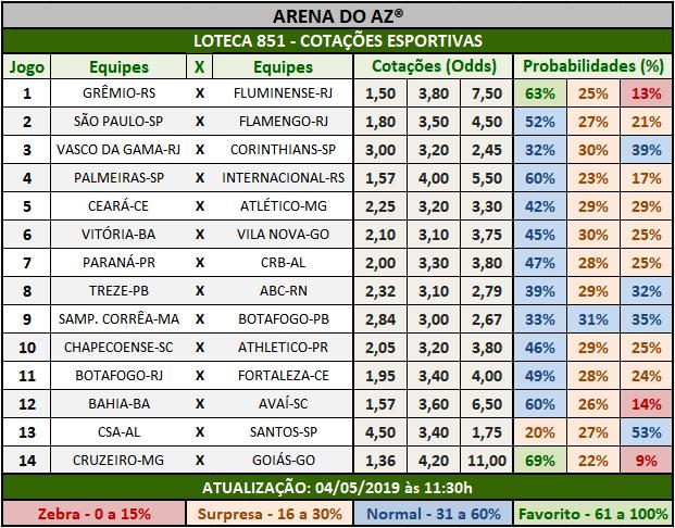 Loteca 851 - Cotações Esportivas - Análises totalmente imparciais feitas por especialistas internacionais, mostrando as cotações e probabilidades de cada um dos 14 jogos da grade.