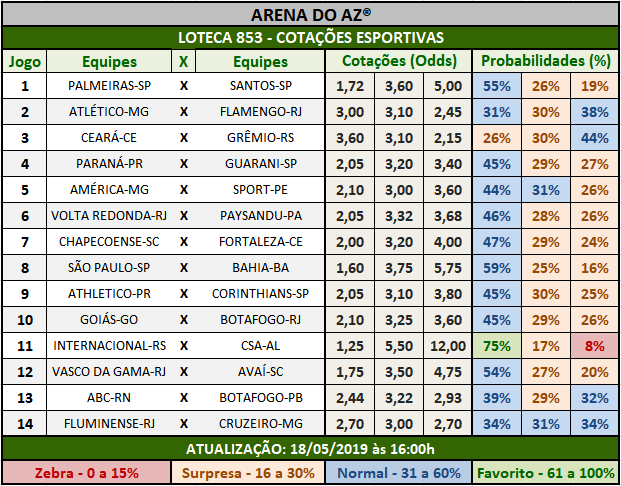 Loteca 853 - Cotações Esportivas - Análises totalmente imparciais feitas por especialistas internacionais, mostrando as cotações e probabilidades de cada um dos 14 jogos da grade.
