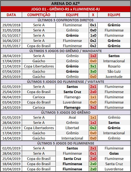 Loteca 851 - Palpites / Históricos - Palpites imparciais e relevantes, ideal para quem gosta de apostas mais arrojadas, acompanhados com os históricos mais recente de cada um dos quatorze jogos da grade.