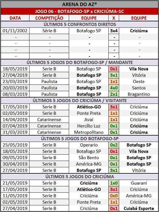 Loteca 855 - Palpites / Históricos - Palpites imparciais e relevantes, ideal para quem gosta de apostas mais arrojadas, acompanhados com os históricos mais recente de cada um dos quatorze jogos da grade.