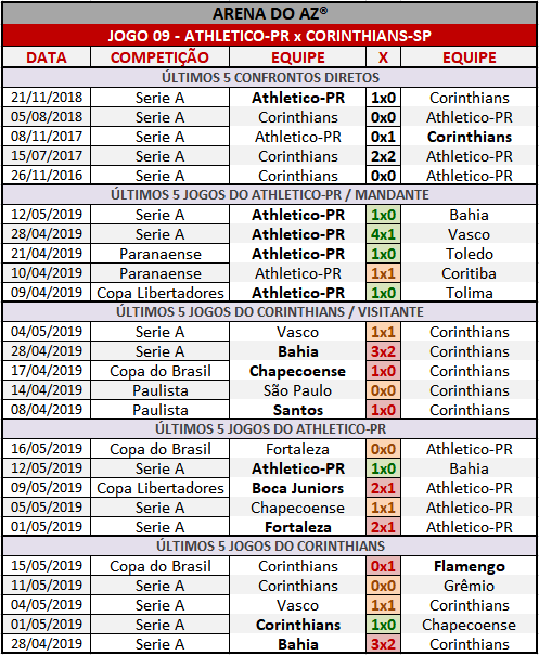 Loteca 853 - Palpites / Históricos - Palpites imparciais e relevantes, ideal para quem gosta de apostas mais arrojadas, acompanhados com os históricos mais recente de cada um dos quatorze jogos da grade.