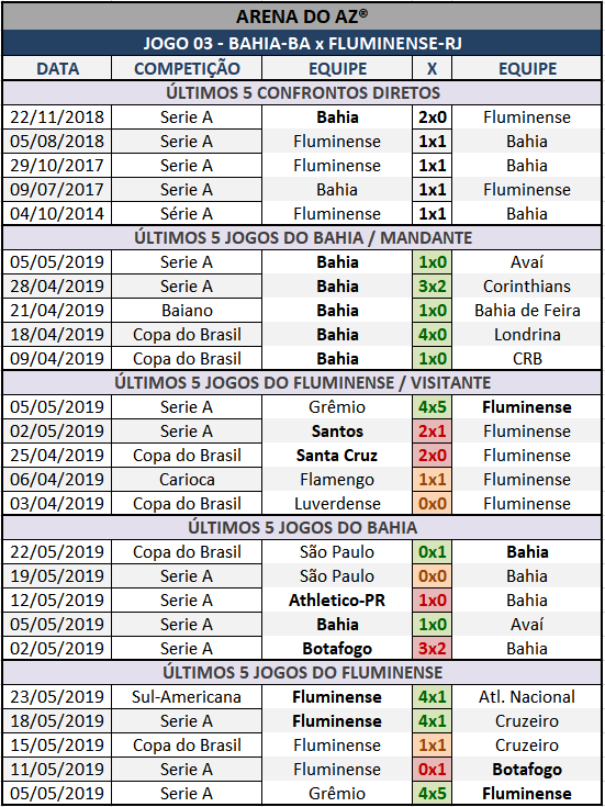 Lotogol 1053 - Palpites / Históricos - Palpites imparciais e relevantes, ideal para quem gosta de apostas mais arrojadas, acompanhados com os históricos mais recente de cada um dos cinco jogos da grade.