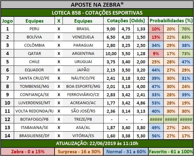 Loteca 858 - Cotações Esportivas - Análises totalmente imparciais feitas por especialistas internacionais, mostrando as cotações e probabilidades de cada um dos 14 jogos da grade.