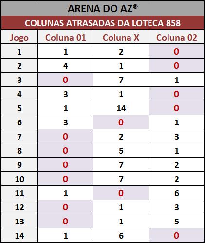 Loteca 858 - Colunas Atrasadas - Pesquisa tradicional e exclusiva do Aposte na Zebra / Arena do AZ. Idealizada para àqueles aficionados da Loteca que gostam de acompanhar o desempenho das colunas a cada concurso.